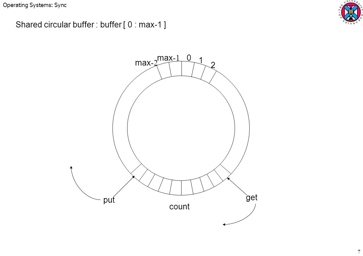 Shared circular buffer : buffer [ 0 : max-1 ]
